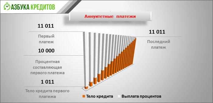 График погашения ипотечного кредита